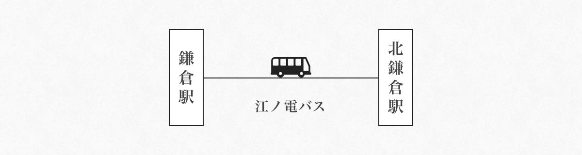 【JR横須賀線】東京→北鎌倉駅 【JR横須賀線】横浜駅→北鎌倉駅